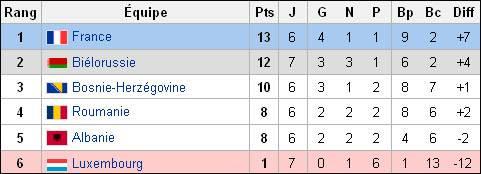Position de la France, à la trêve estivale, dans le classement du Groupe D des qualifications pour  l'Euro 2012