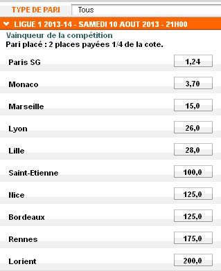 Les cotes de l'Olympique Lyonnais pour le titre de Champion de France 2014