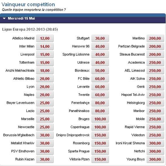 Pronostics sur le vainqueur de l'Europa Ligue 2012-2013 selon Betclic