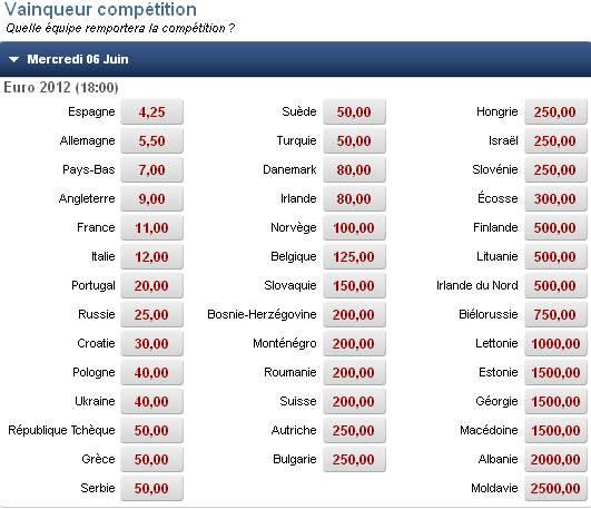 Exemple de pari long terme chez le bookmaker Betclic: cotes offertes en Mai 2011 sur le vainqueur de la compétition de l'Euro 2012 .