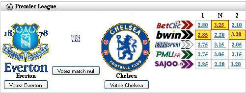 Comparateur de cotes entre bookmakers sur le match Everton Chelsea