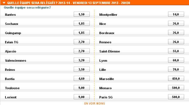 PMU : La cote des équipes relégables de L1 pour la saison 2013-2014
